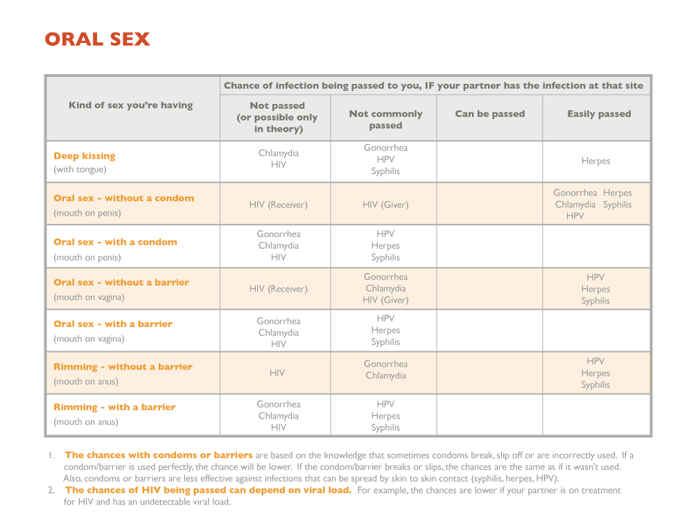 Probability of hsv2 by oral sex
