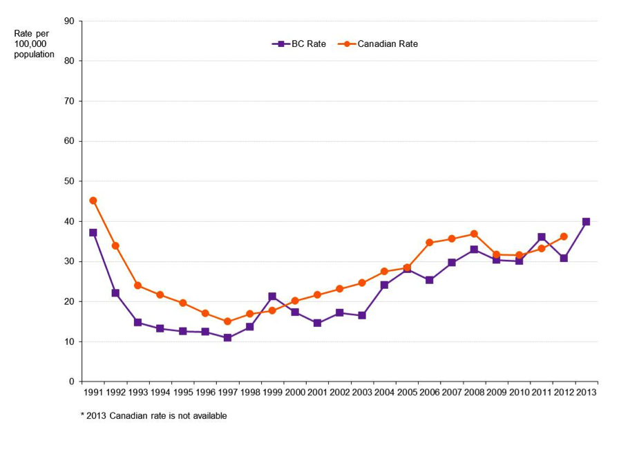 Figure 2: Genital gonorrhea case reports in BC and Canada by historical trend, 1991 to 2013