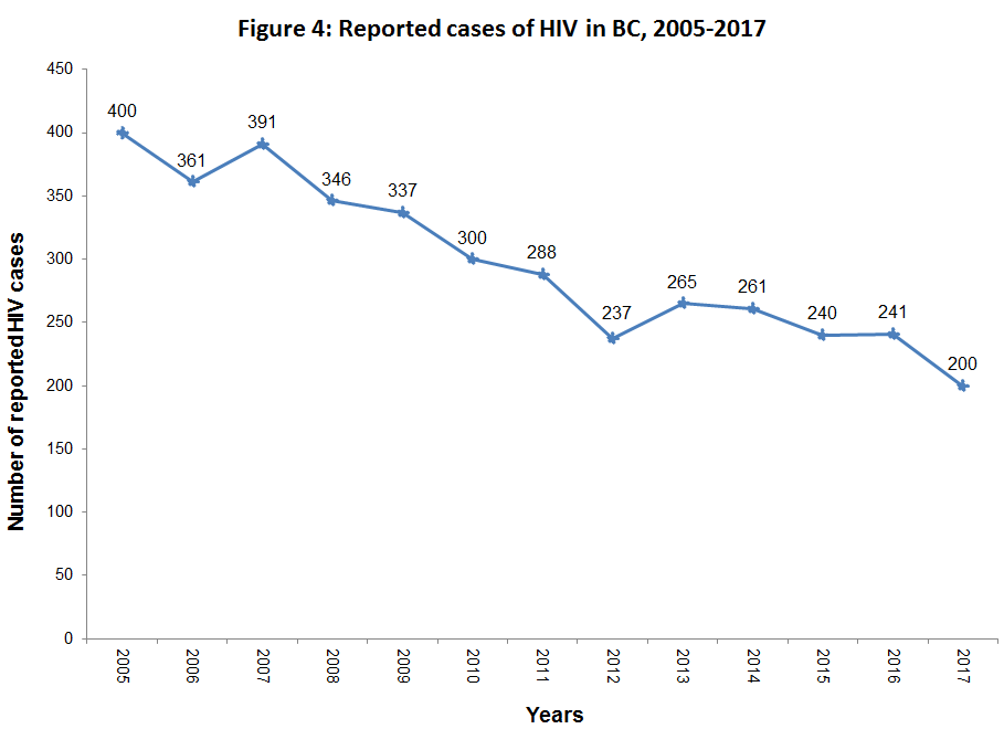 Graph of trends in HIV in BC from 2005 to 2017