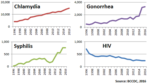 Graphs showing individual trends for each reportable STI from 1996 to 2016