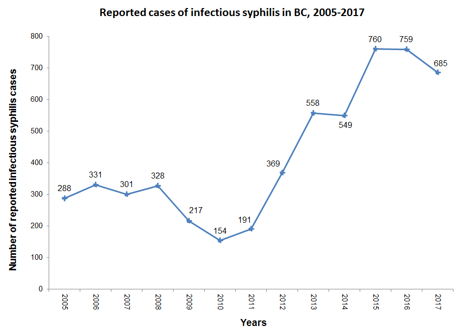 Graph of trends in Infectious Syphilis in BC from 2005 to 2017