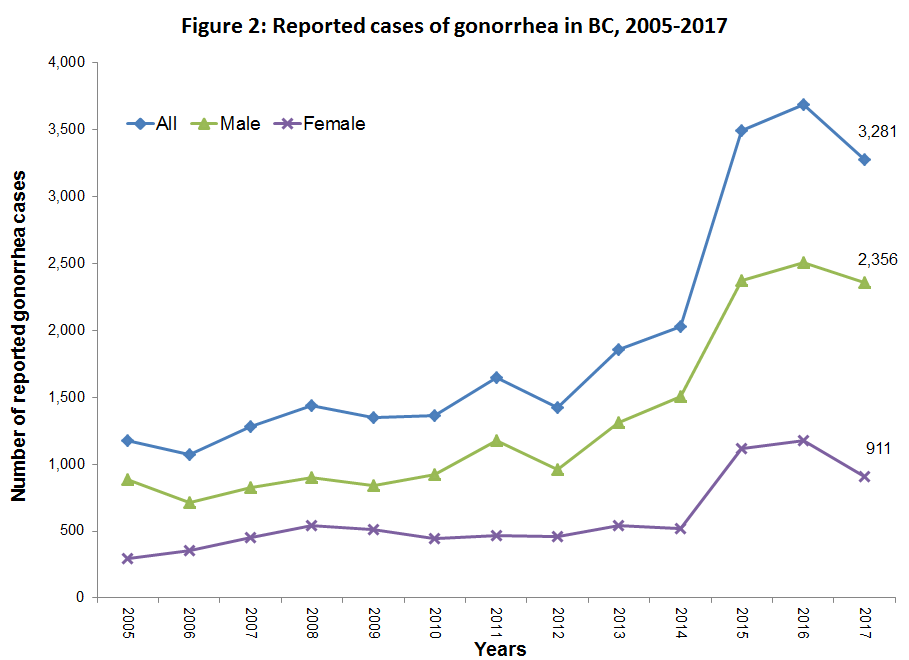 Graph of trends in Gonorrhea in BC from 2005 to 2017
