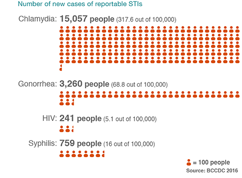 Infographic showing number of new cases of reportable STIs in 2016
