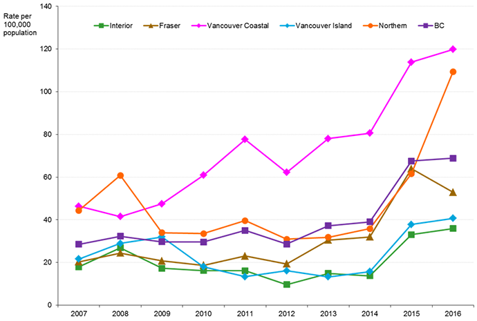 Graph of genital gonorrhea case reports in BC by health authority, 2007 to 2016