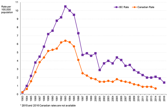 Graph of AIDS case reports in BC and Canada, 1983 to 2016